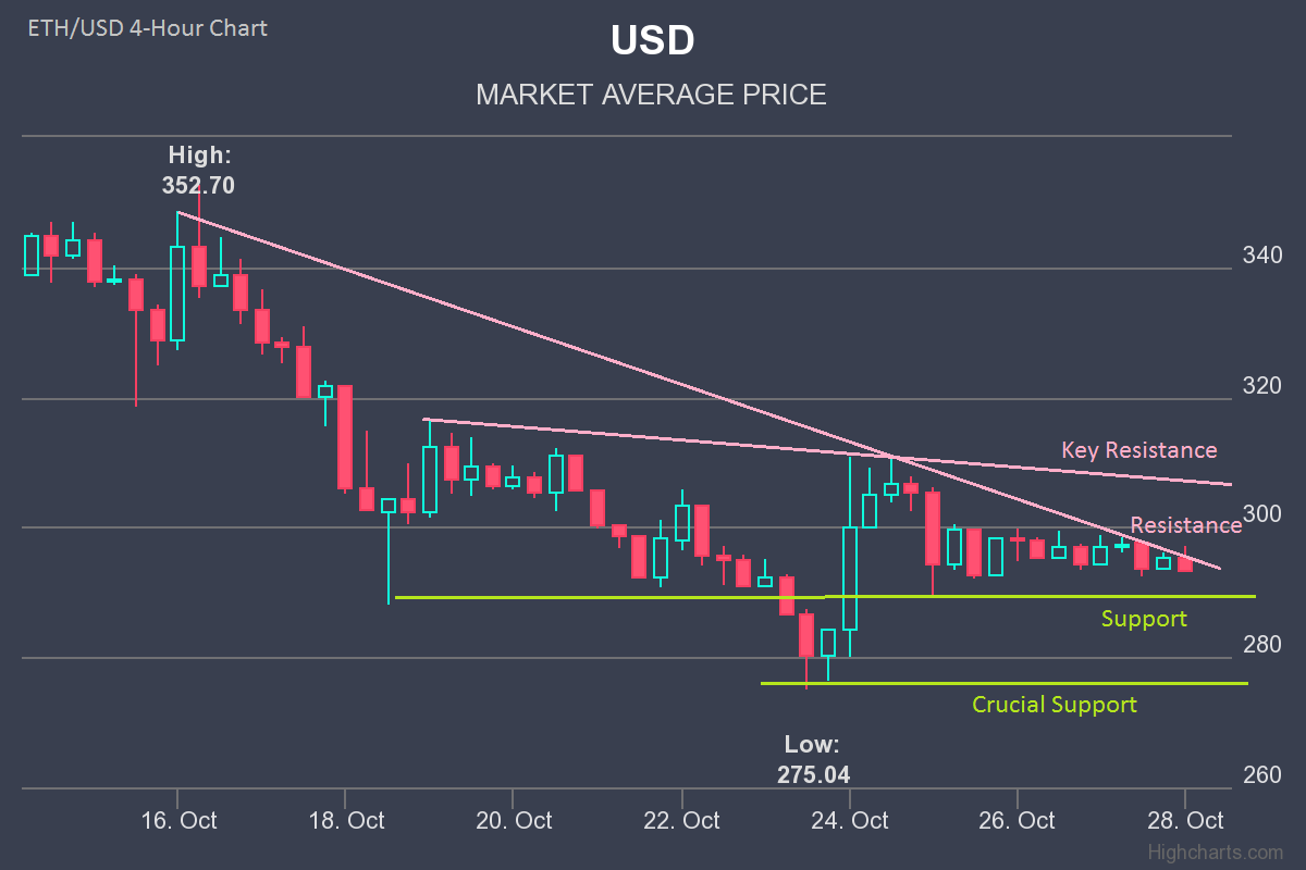 Ether Price Analysis – Ethereum Forecast: Can ETH/USD Gain Traction?