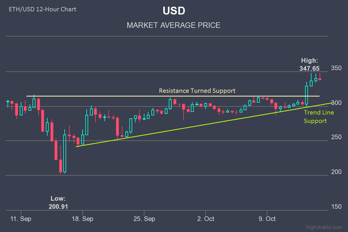 Ether Price Analysis – Ethereum Weekly Forecast: ETH/USD Will Keep Rising