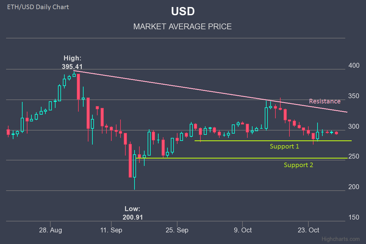 Ether Price Analysis – Ethereum Weekly Forecast: ETH/USD Breakout Looming
