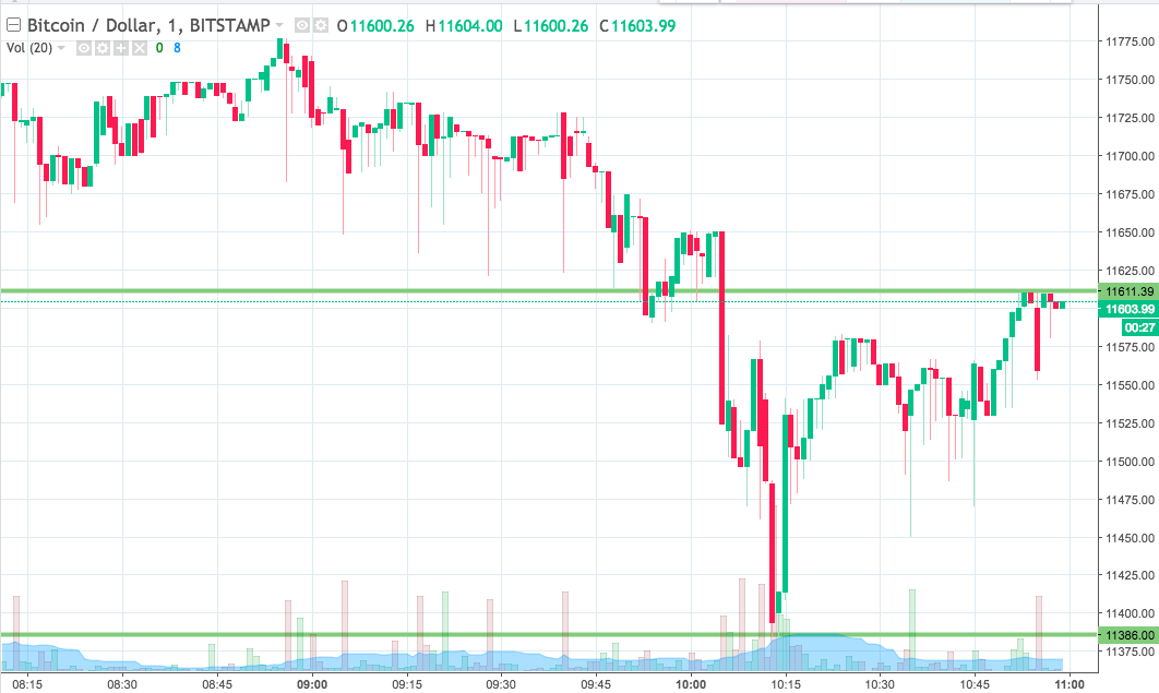 Bitcoin Price Watch; Heading Into Some Midweek Strength? – Blockchain Agenda with Inside Bitcoins – News, Price, Events