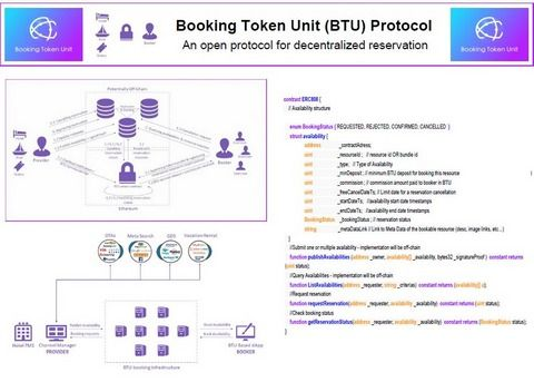Booking Token Btu The Ethereum Standard For Online Reservations