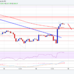 Ethereum Price Analysis: ETH/USD Recovering Higher – Inside Bitcoins