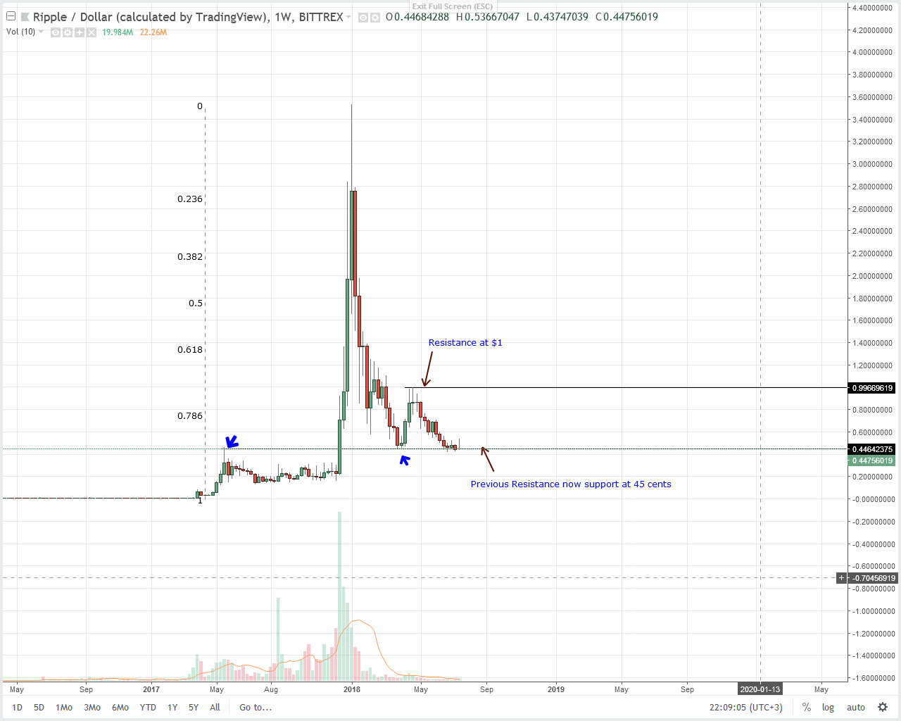 XRP Technical Analysis: Spike in XRP FUDs Signals a Bottoming Market – Inside Bitcoins