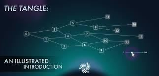 3 Big Bets On IOTA Not To Be Ignored – IOTA USD (Cryptocurrency:IOT-USD)