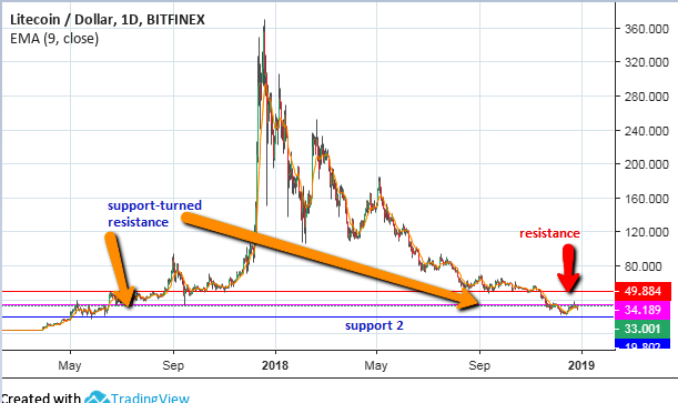 January Outlook For Litecoin – Litecoin USD (Cryptocurrency:LTC-USD)